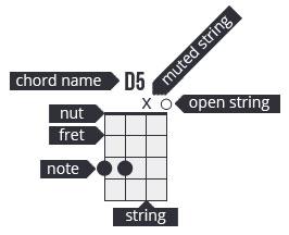read a uke chord
