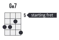starting fret chord