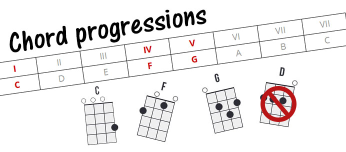 chord progression illustration