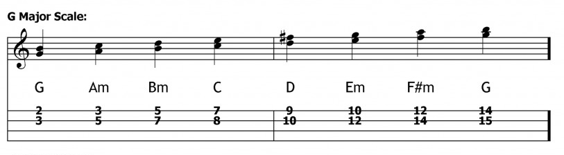 double stops on ukulele Soprano G major