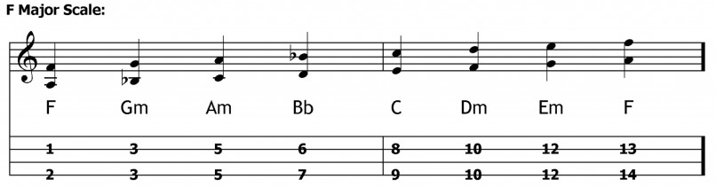 double stops ukulele F major scale