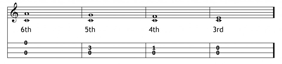 double stop ukulele